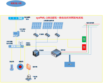 sysPML-1002建筑一体化光伏并网发电系统