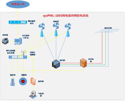 sysPML-1003风电场并网发电系统