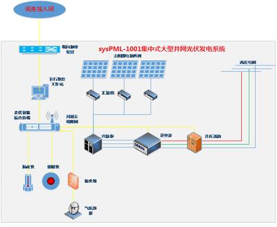 sysPML-1001集中式大型并网光伏发电系统