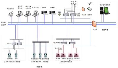 sysPML-1005水电站后台监控系统