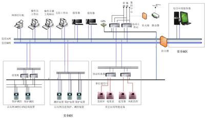 sysPML-1004变电站后台监控系统
